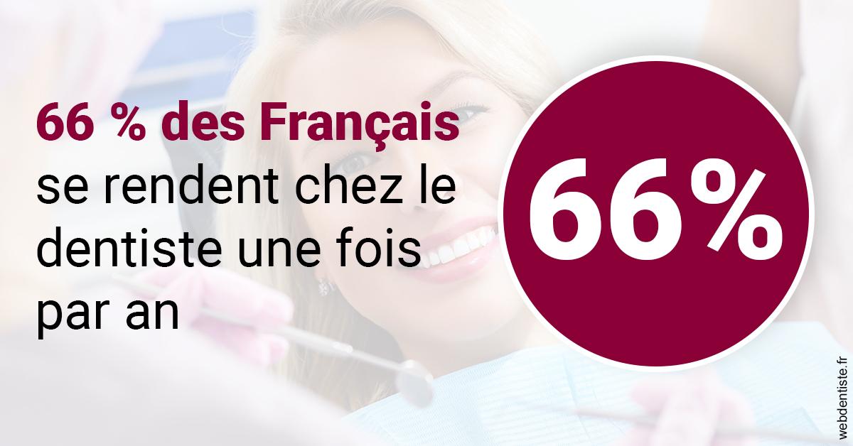 https://dr-hulot-jean.chirurgiens-dentistes.fr/66 % des Français 1